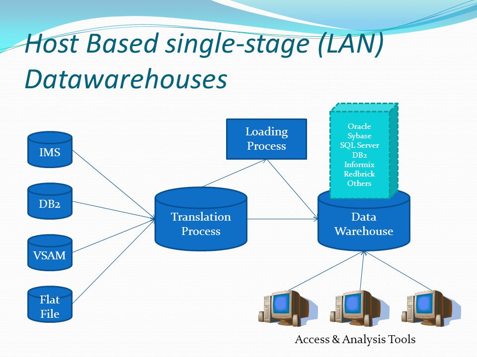 Host Based single-stage (LAN) Datawarehouses IMS DB2 VSAM Flat File Translation Process Data Warehouse Access & Analysis Tools Loading Process Oracle Sybase SQL Server DB2 Informix Redbrick Others