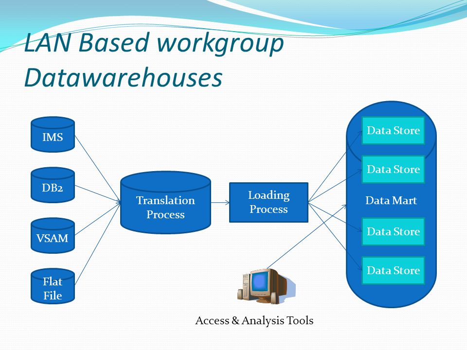 LAN Based workgroup Datawarehouses IMS DB2 VSAM Flat File Translation Process Data Mart Access & Analysis Tools Loading Process Data Store