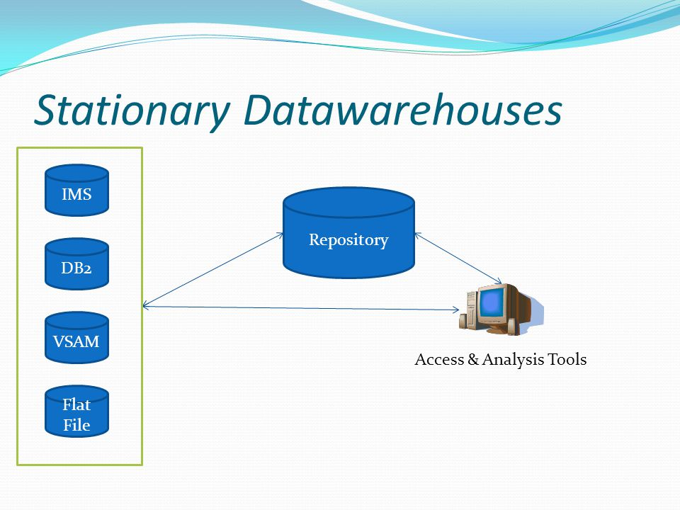 Stationary Datawarehouses IMS DB2 VSAM Flat File Repository Access & Analysis Tools