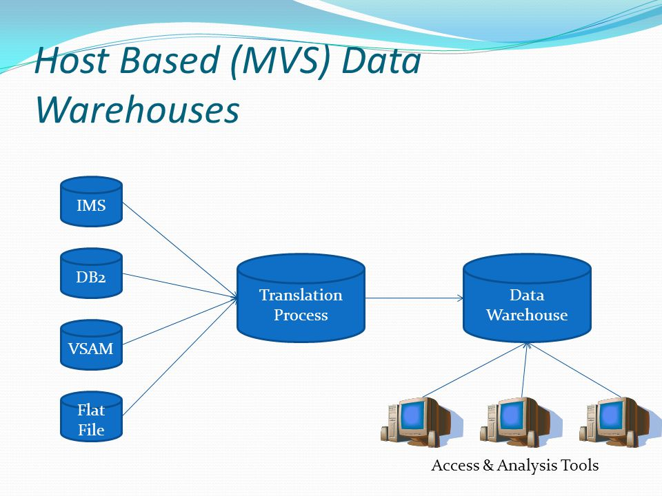Host Based (MVS) Data Warehouses IMS DB2 VSAM Flat File Translation Process Data Warehouse Access & Analysis Tools