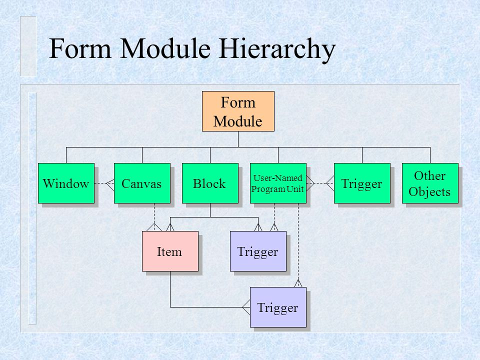Form Module Hierarchy Form Module Window Canvas Block User-Named Program Unit User-Named Program Unit Trigger Other Objects Other Objects Item Trigger