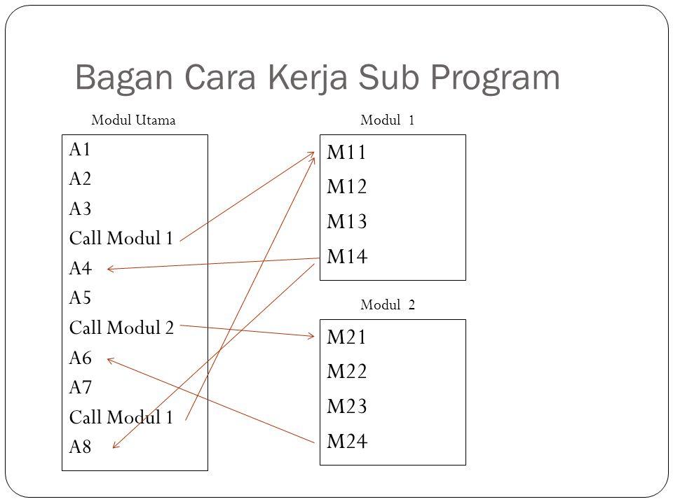 Bagan Cara Kerja Sub Program A1 A2 A3 Call Modul 1 A4 A5 Call Modul 2 A6 A7 Call Modul 1 A8 Modul Utama M11 M12 M13 M14 Modul 1 M21 M22 M23 M24 Modul