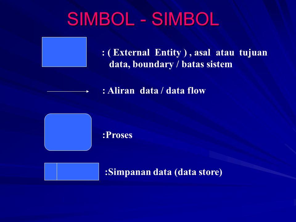 DADF Proses manual juga digambarkan Nama dari arus data menunjukkan fakta penerapannya.
