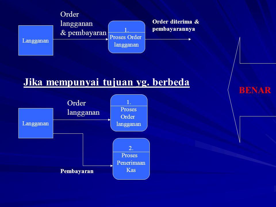 Langganan 1.Proses Order langganan Order langganan & pembayaran BENAR Jika mempunyai tujuan yg.