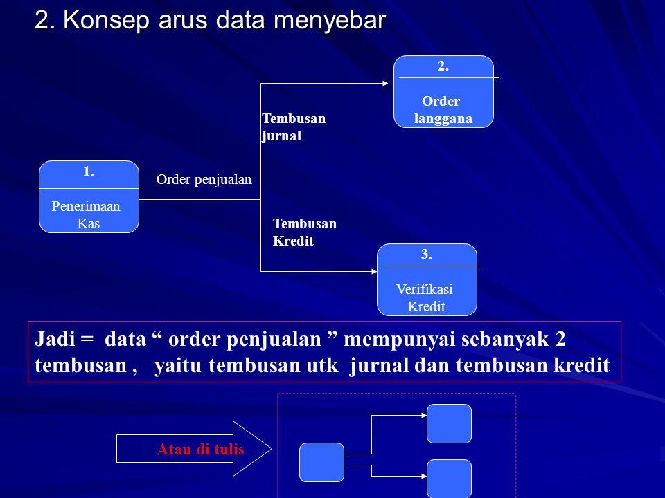 2.Konsep arus data menyebar 1. Penerimaan Kas 2. Order langgana 3.