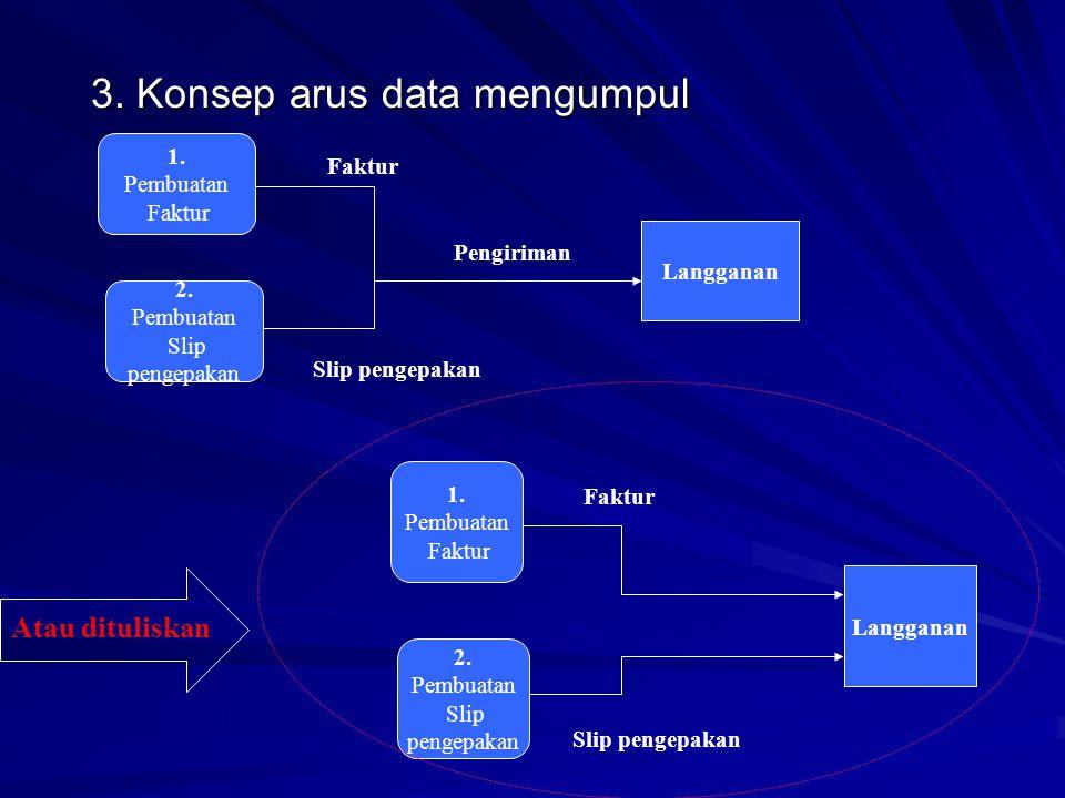 3.Konsep arus data mengumpul 1. Pembuatan Faktur 2.