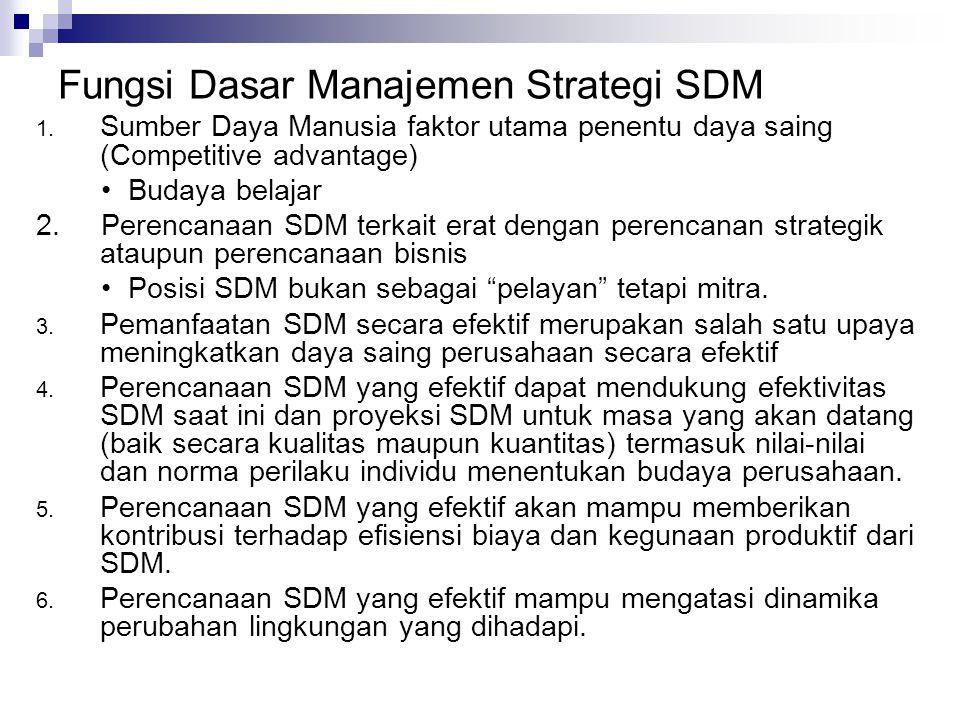 Fungsi Dasar Manajemen Strategi SDM 1. Sumber Daya Manusia faktor utama penentu daya saing (Competitive advantage) Budaya belajar 2. Perencanaan SDM t