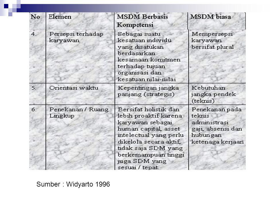 Advantages: Pengembangan Strategi MSDM Mendefinisikan kesempatan dan kendala MSDM dalam mencapai tujuan bisnisnya.