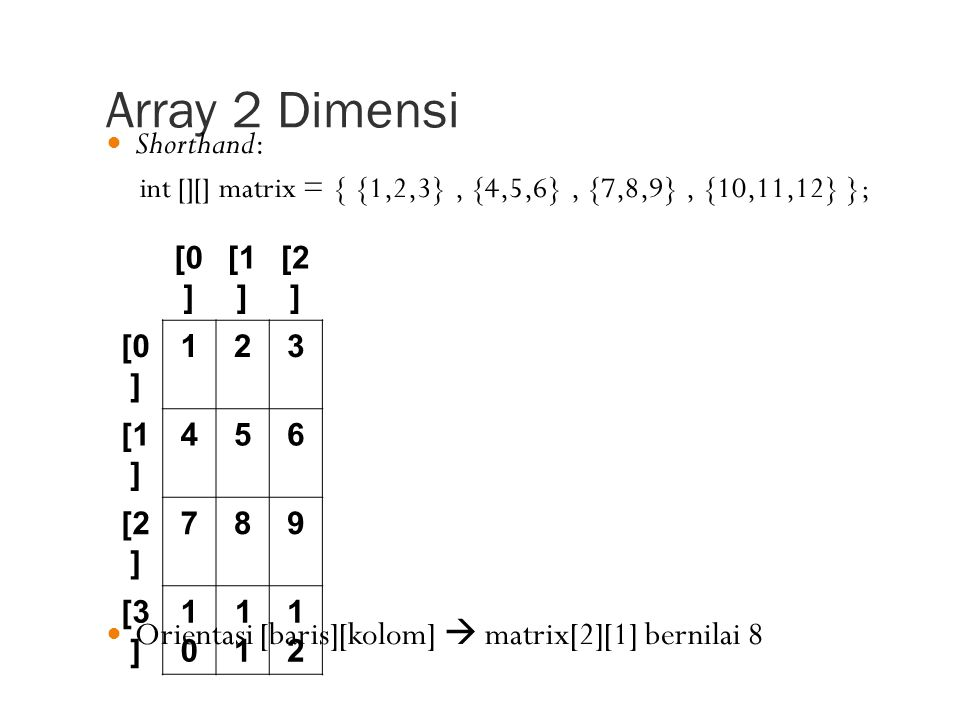 Array 2 Dimensi [0 ] [1 ] [2 ] [0 ] 123 [1 ] 456 [2 ] 789 [3 ] 10101 1212 Shorthand: int [][] matrix = { {1,2,3}, {4,5,6}, {7,8,9}, {10,11,12} }; Orientasi [baris][kolom]  matrix[2][1] bernilai 8