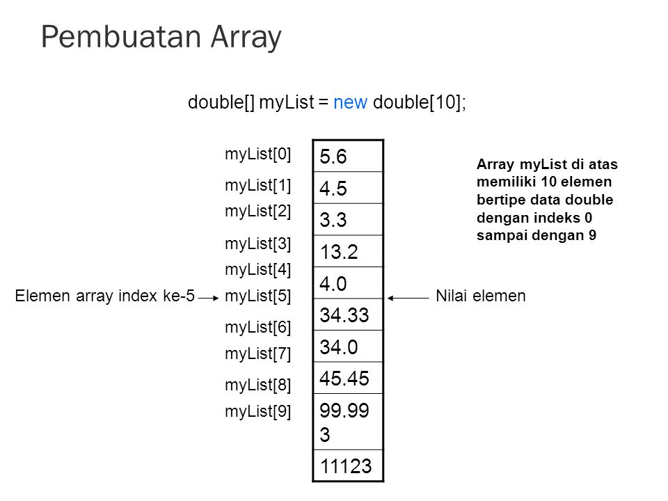 Pembuatan Array 5.6 4.5 3.3 13.2 4.0 34.33 34.0 45.45 99.99 3 11123 double[] myList = new double[10]; myList[0] myList[1] myList[2] myList[3] myList[4] myList[5] myList[6] myList[7] myList[8] myList[9] Nilai elemenElemen array index ke-5 Array myList di atas memiliki 10 elemen bertipe data double dengan indeks 0 sampai dengan 9