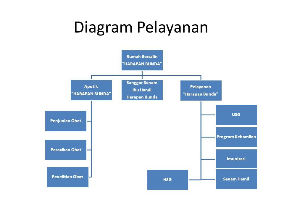 """Diagram Pelayanan Rumah Bersalin """"HARAPAN BUNDA"""" Apotik """"HARAPAN BUNDA"""" Penjualan Obat Penelitian Obat Peracikan Obat Sanggar Senam Ibu Hamil Harapan"""