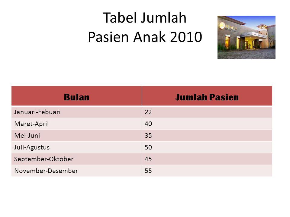 Tabel Jumlah Pasien Anak 2010 BulanJumlah Pasien Januari-Febuari22 Maret-April40 Mei-Juni35 Juli-Agustus50 September-Oktober45 November-Desember55