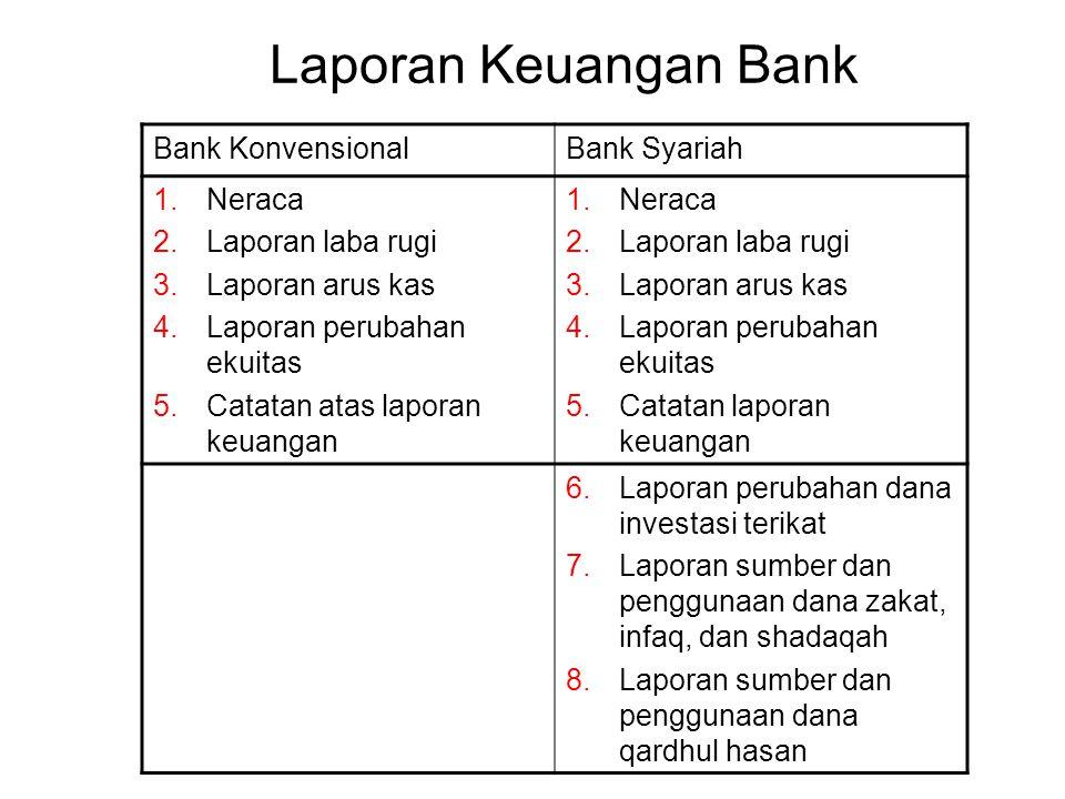 Laporan Keuangan Bank Bank KonvensionalBank Syariah 1.Neraca 2.Laporan laba rugi 3.Laporan arus kas 4.Laporan perubahan ekuitas 5.Catatan atas laporan