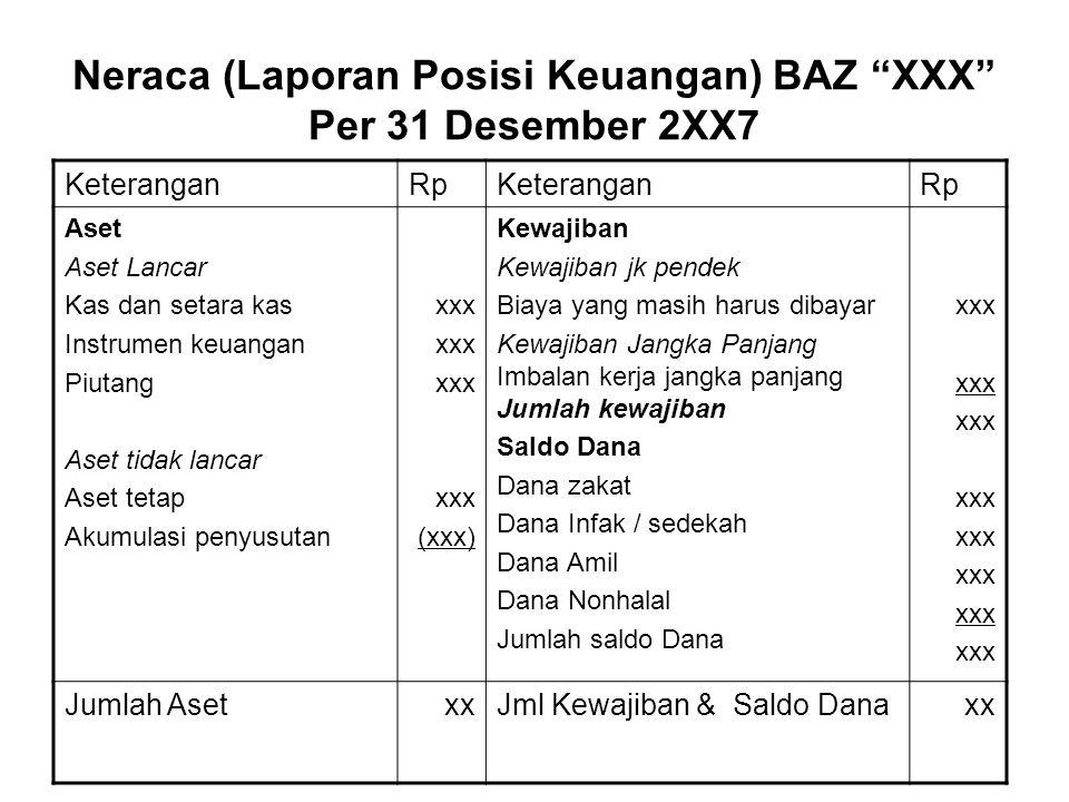 """Neraca (Laporan Posisi Keuangan) BAZ """"XXX"""" Per 31 Desember 2XX7 KeteranganRpKeteranganRp Aset Aset Lancar Kas dan setara kas Instrumen keuangan Piutan"""