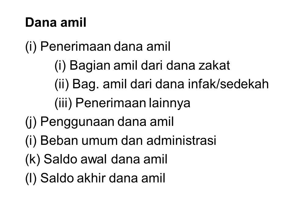 Dana amil (i) Penerimaan dana amil (i) Bagian amil dari dana zakat (ii) Bag. amil dari dana infak/sedekah (iii) Penerimaan lainnya (j) Penggunaan dana
