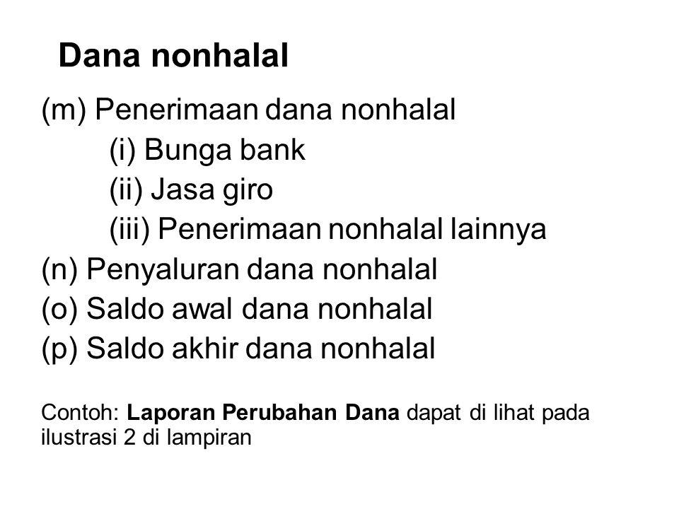 Dana nonhalal (m) Penerimaan dana nonhalal (i) Bunga bank (ii) Jasa giro (iii) Penerimaan nonhalal lainnya (n) Penyaluran dana nonhalal (o) Saldo awal