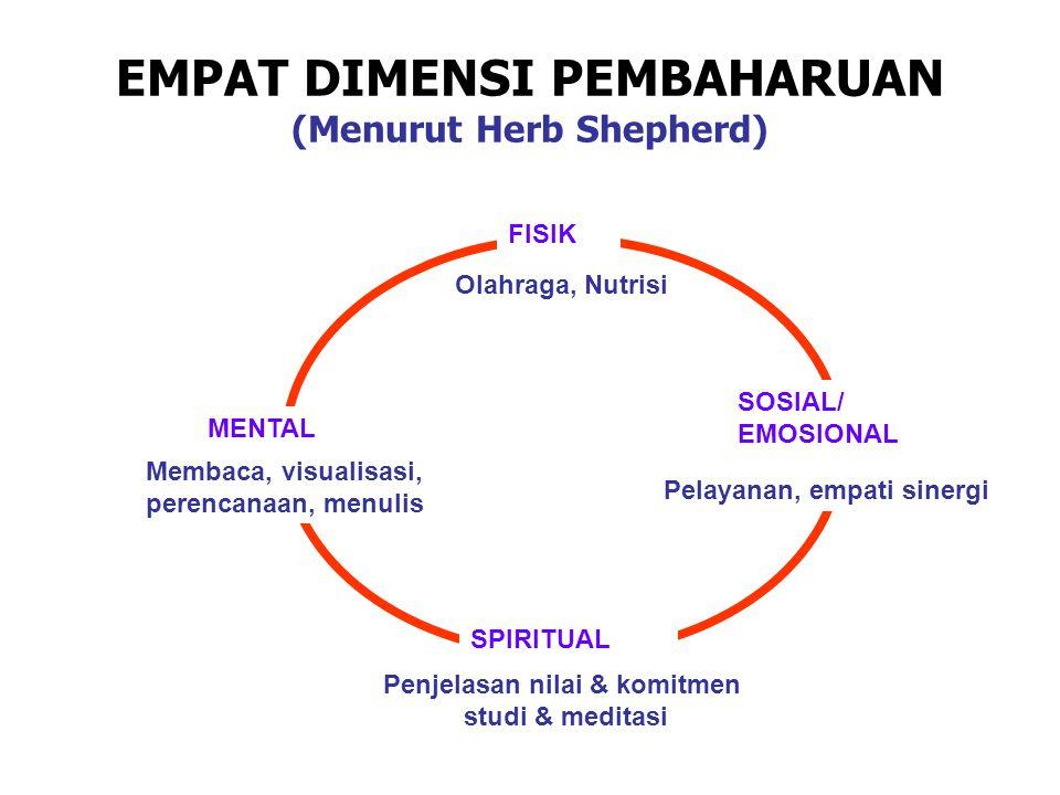 EMPAT DIMENSI PEMBAHARUAN (Menurut Herb Shepherd) Olahraga, Nutrisi FISIK MENTAL Membaca, visualisasi, perencanaan, menulis SOSIAL/ EMOSIONAL Pelayana