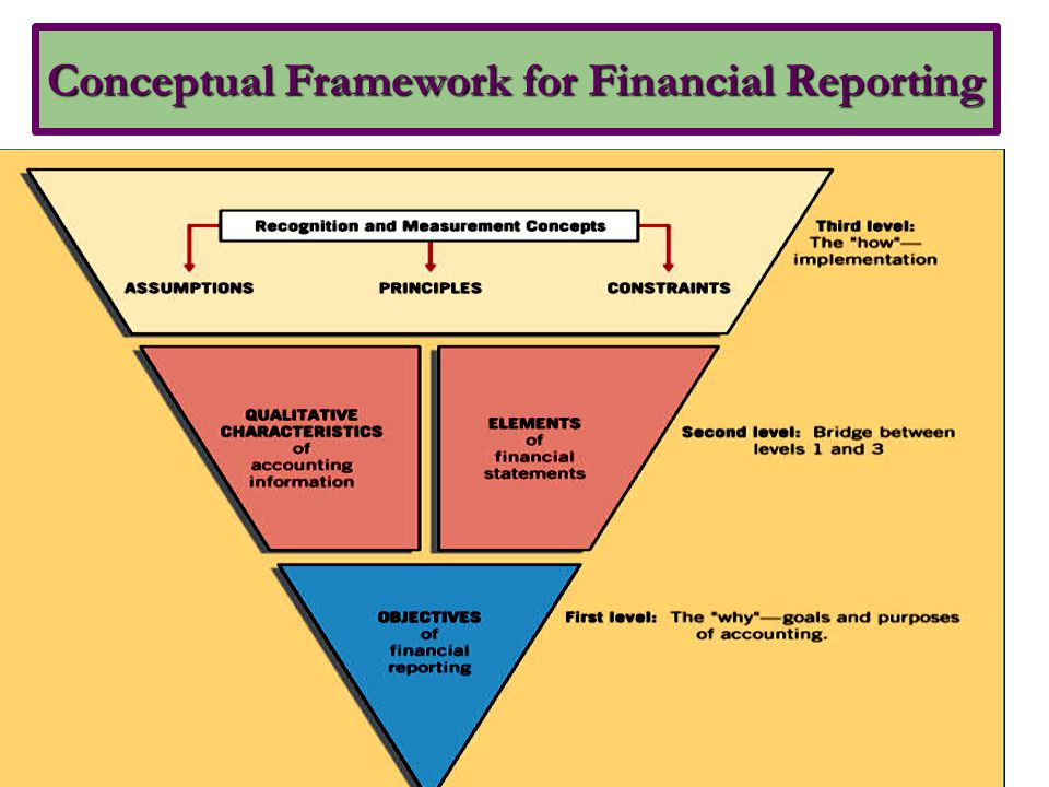 Basic Assumptions 1.Economic entity 2. Going concern 3.