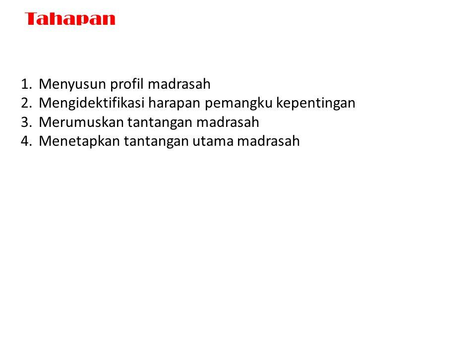 Tahapan 1.Menyusun profil madrasah 2.Mengidektifikasi harapan pemangku kepentingan 3.Merumuskan tantangan madrasah 4.Menetapkan tantangan utama madrasah