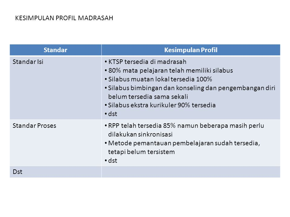 KESIMPULAN PROFIL MADRASAH StandarKesimpulan Profil Standar Isi KTSP tersedia di madrasah 80% mata pelajaran telah memiliki silabus Silabus muatan lok