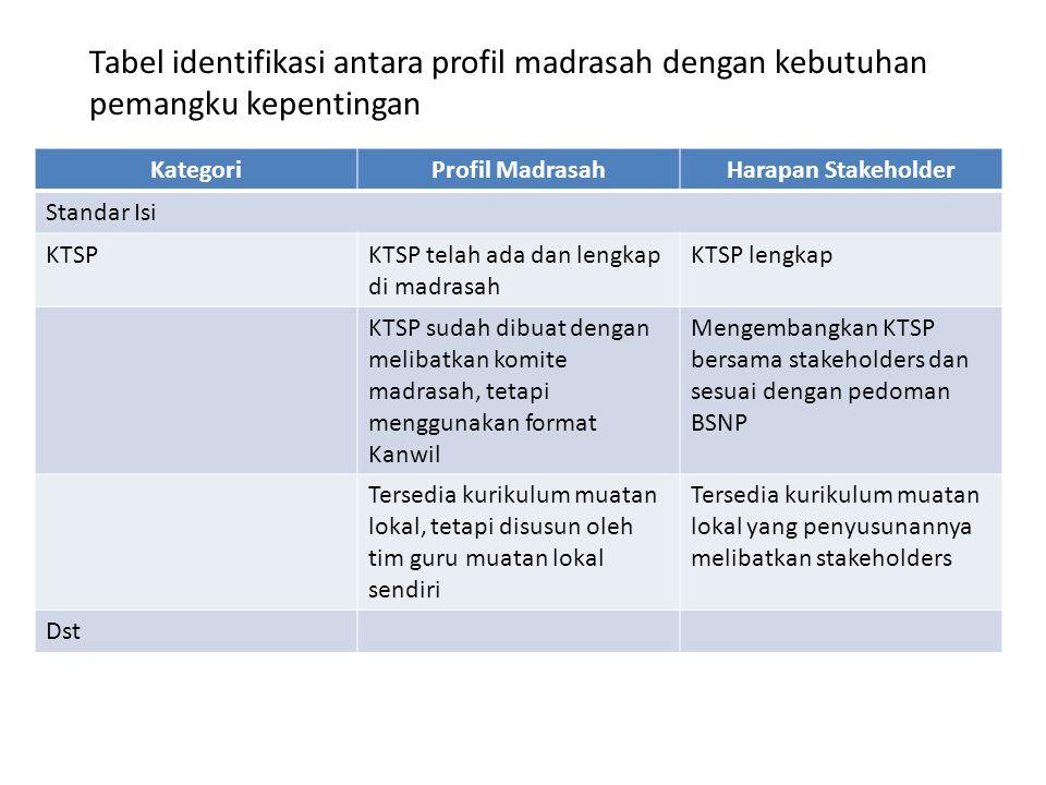 Tabel identifikasi antara profil madrasah dengan kebutuhan pemangku kepentingan KategoriProfil MadrasahHarapan Stakeholder Standar Isi KTSPKTSP telah