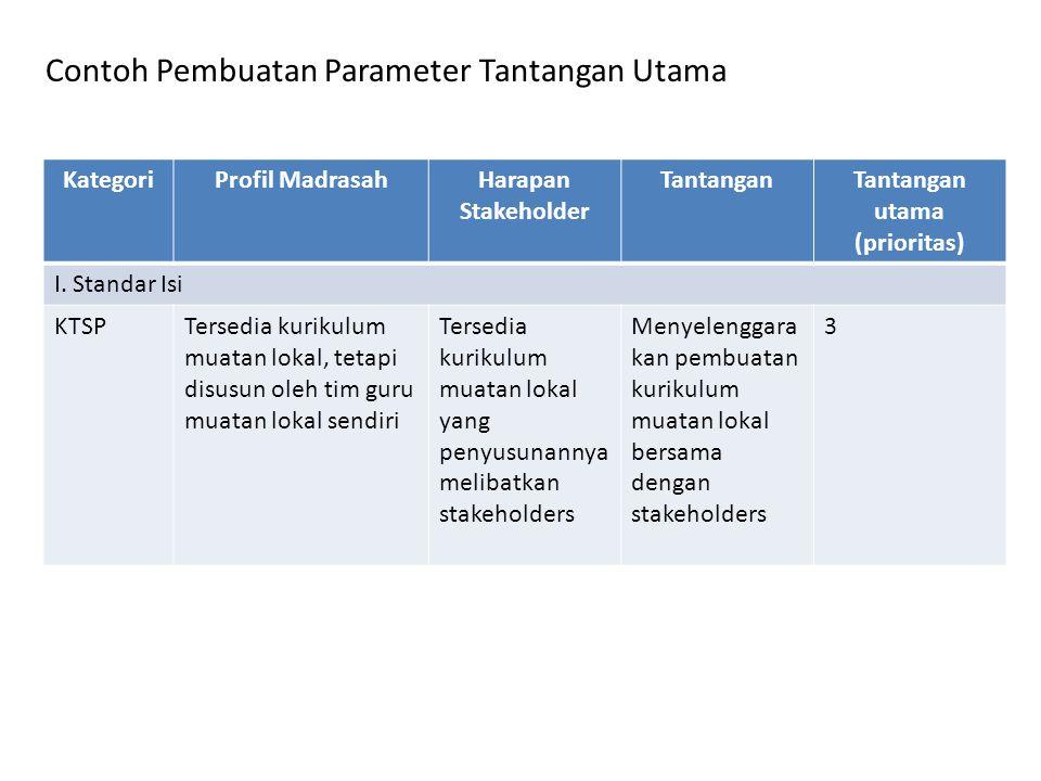 KategoriProfil MadrasahHarapan Stakeholder TantanganTantangan utama (prioritas) I. Standar Isi KTSPTersedia kurikulum muatan lokal, tetapi disusun ole