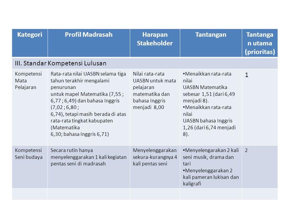 KategoriProfil MadrasahHarapan Stakeholder TantanganTantanga n utama (prioritas) III. Standar Kompetensi Lulusan Kompetensi Mata Pelajaran Rata-rata n