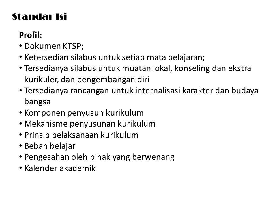 Standar Isi Profil: Dokumen KTSP; Ketersedian silabus untuk setiap mata pelajaran; Tersedianya silabus untuk muatan lokal, konseling dan ekstra kuriku