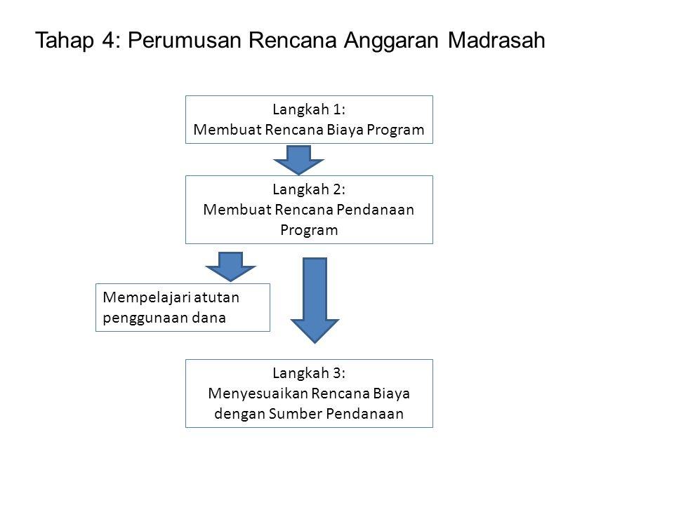 Tahap 4: Perumusan Rencana Anggaran Madrasah Langkah 1: Membuat Rencana Biaya Program Langkah 2: Membuat Rencana Pendanaan Program Mempelajari atutan