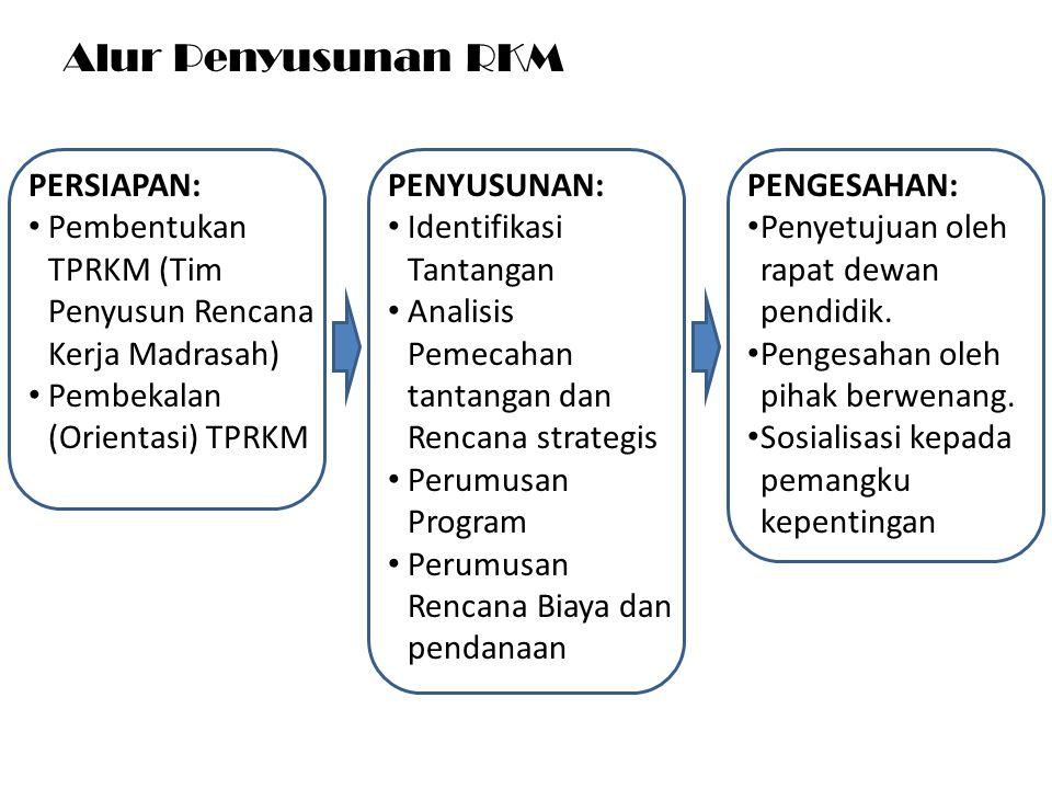 Alur Penyusunan RKM PERSIAPAN: Pembentukan TPRKM (Tim Penyusun Rencana Kerja Madrasah) Pembekalan (Orientasi) TPRKM PENYUSUNAN: Identifikasi Tantangan