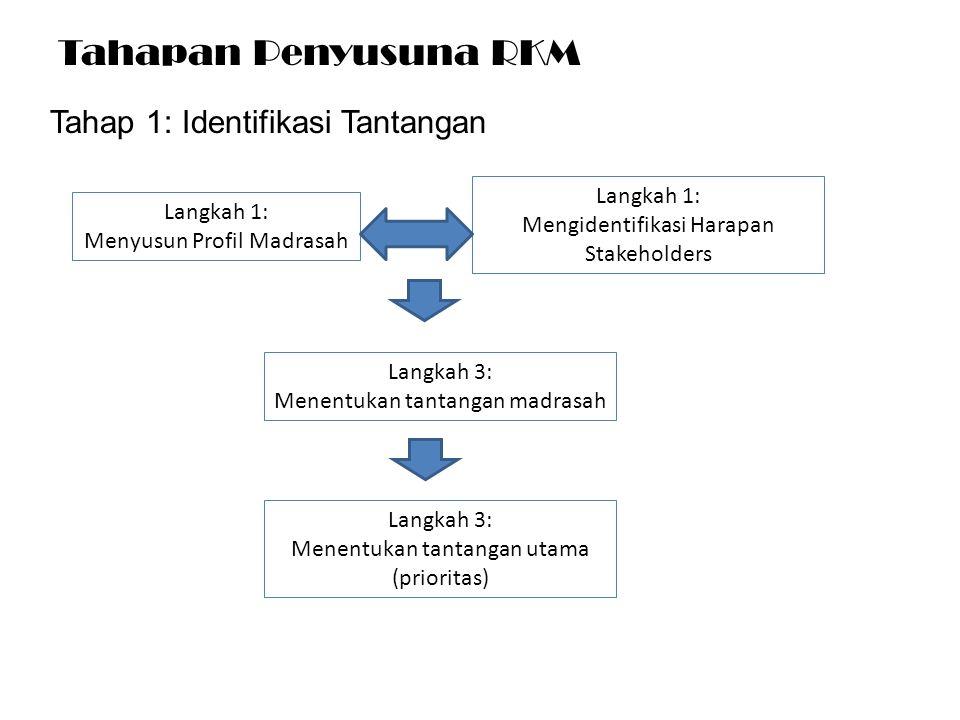 Langkah 1: Menyusun Profil Madrasah Langkah 1: Mengidentifikasi Harapan Stakeholders Langkah 3: Menentukan tantangan madrasah Langkah 3: Menentukan ta