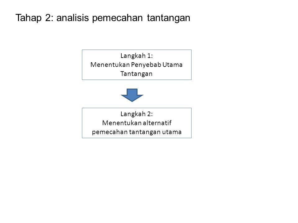 Tahap 2: analisis pemecahan tantangan Langkah 1: Menentukan Penyebab Utama Tantangan Langkah 2: Menentukan alternatif pemecahan tantangan utama