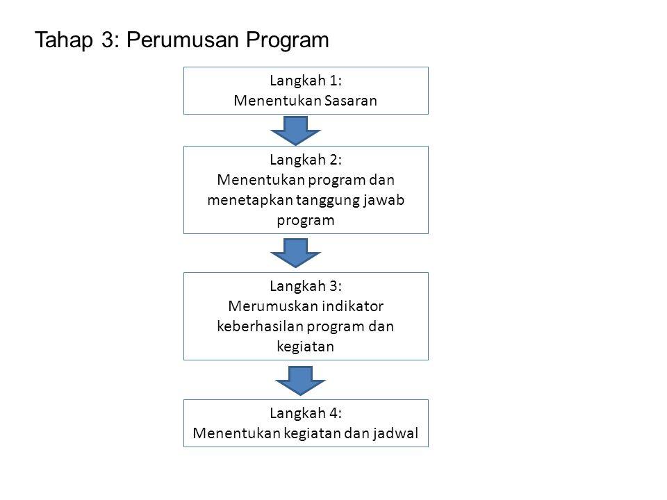Tahap 3: Perumusan Program Langkah 1: Menentukan Sasaran Langkah 2: Menentukan program dan menetapkan tanggung jawab program Langkah 3: Merumuskan ind