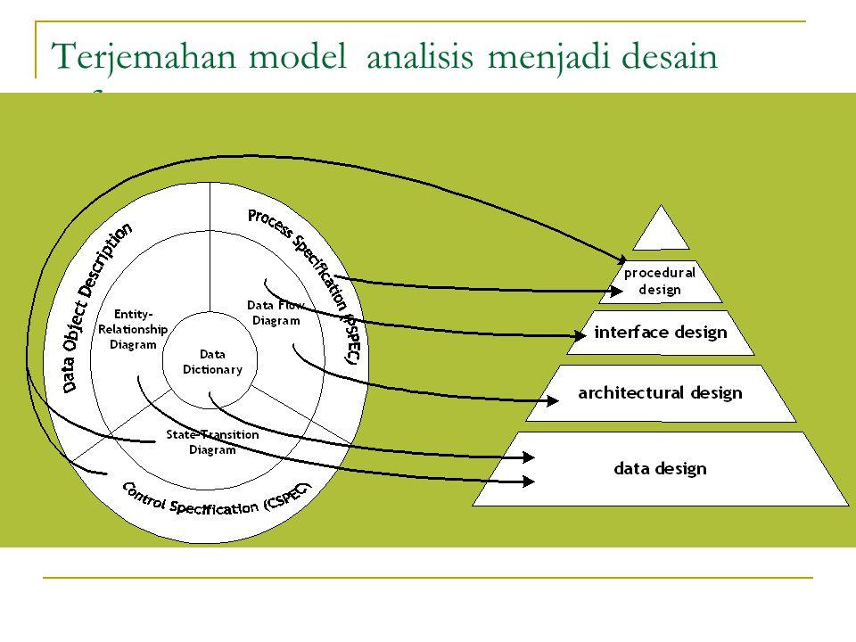 Terjemahan Model Analisis (cont.) Data design  mengubah model informasi (entity relationship diagram dan data dictionary) menjadi struktur data Architectural design  berisi hubungan antar elemen dalam program Interface design  menjelaskan bagaimana bagaimana komunikasi di dalam perangkat lunak, dengan sistem, dan dengan manusia yang menggunakannya.