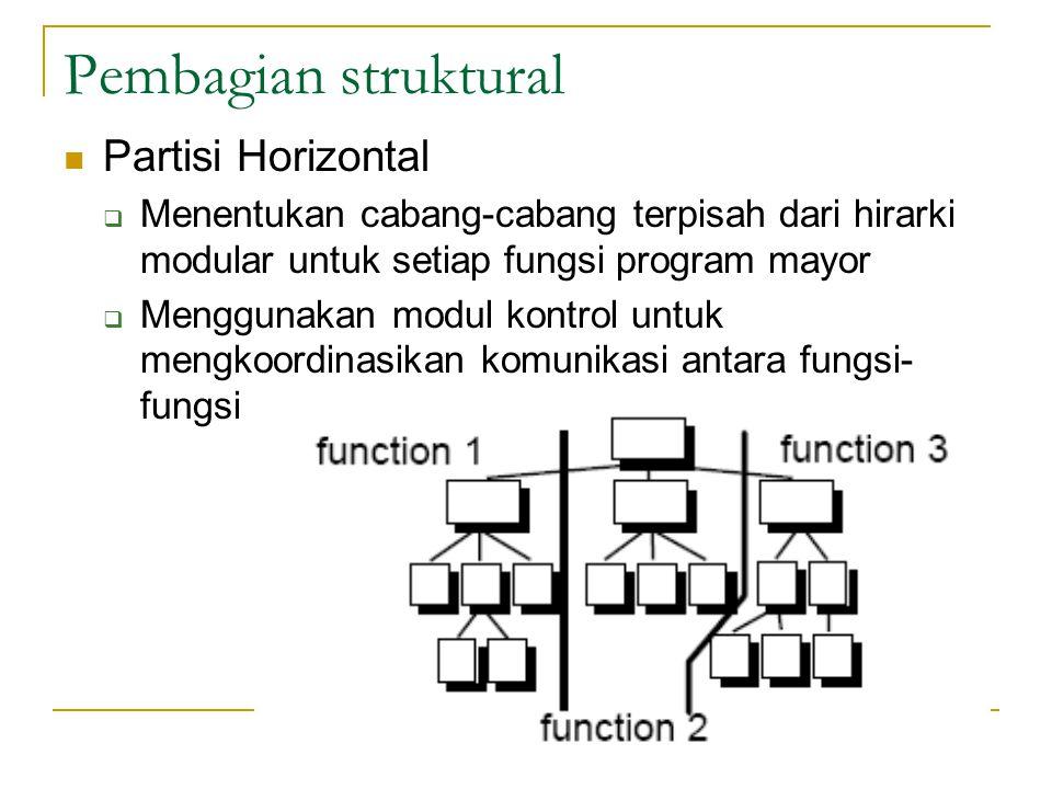 Pembagian struktural Partisi Horizontal  Menentukan cabang-cabang terpisah dari hirarki modular untuk setiap fungsi program mayor  Menggunakan modul kontrol untuk mengkoordinasikan komunikasi antara fungsi- fungsi