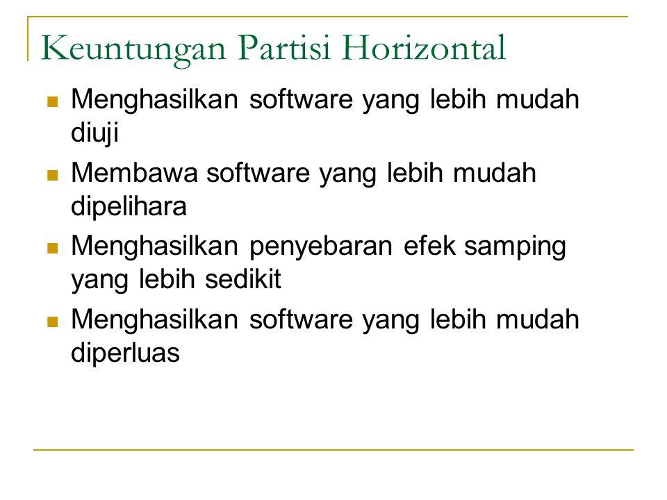 Keuntungan Partisi Horizontal Menghasilkan software yang lebih mudah diuji Membawa software yang lebih mudah dipelihara Menghasilkan penyebaran efek samping yang lebih sedikit Menghasilkan software yang lebih mudah diperluas