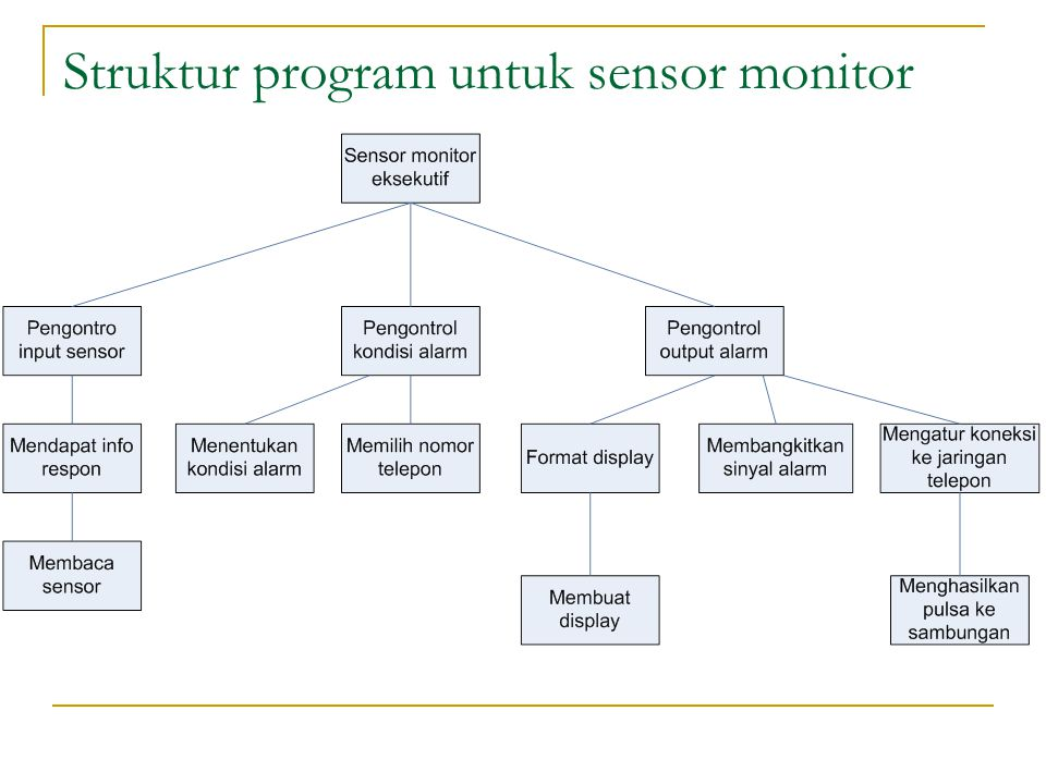 Struktur program untuk sensor monitor