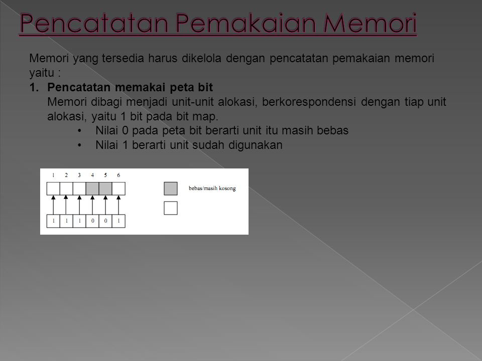 Memori yang tersedia harus dikelola dengan pencatatan pemakaian memori yaitu : 1.Pencatatan memakai peta bit Memori dibagi menjadi unit-unit alokasi,