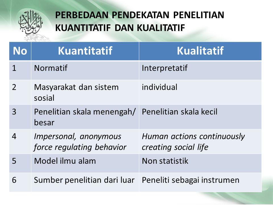 TinjauanKuantitatifKualitatif StrategiPengukuran dan kuantifikasi data Memahami, mencari makna dibalik data AnalisisUji statistikAnalisis kualitatif F