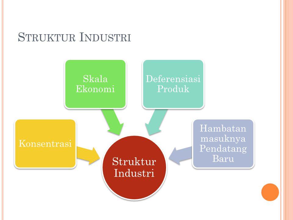 S TRUKTUR I NDUSTRI Struktur Industri Konsentrasi Skala Ekonomi Deferensiasi Produk Hambatan masuknya Pendatang Baru