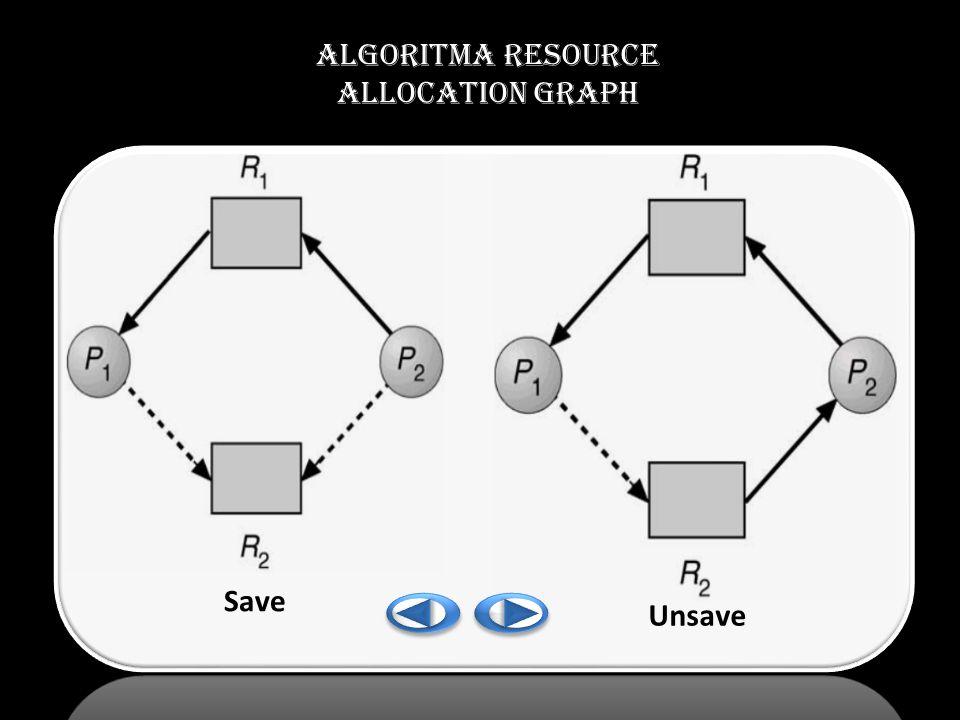 Algoritma RESOURCE ALLOCATION GRAPH Save Unsave