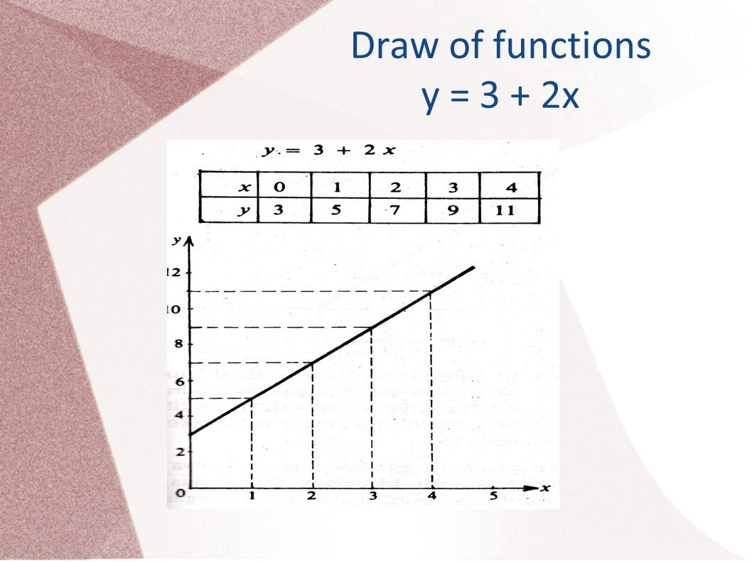Draw of functions y = 3 + 2x