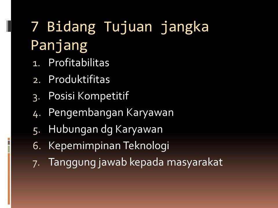 7 Bidang Tujuan jangka Panjang 1. Profitabilitas 2. Produktifitas 3. Posisi Kompetitif 4. Pengembangan Karyawan 5. Hubungan dg Karyawan 6. Kepemimpina