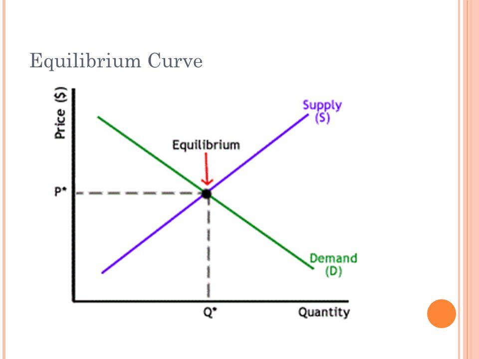 Equilibrium Curve