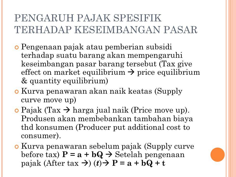 PENGARUH PAJAK SPESIFIK TERHADAP KESEIMBANGAN PASAR Pengenaan pajak atau pemberian subsidi terhadap suatu barang akan mempengaruhi keseimbangan pasar
