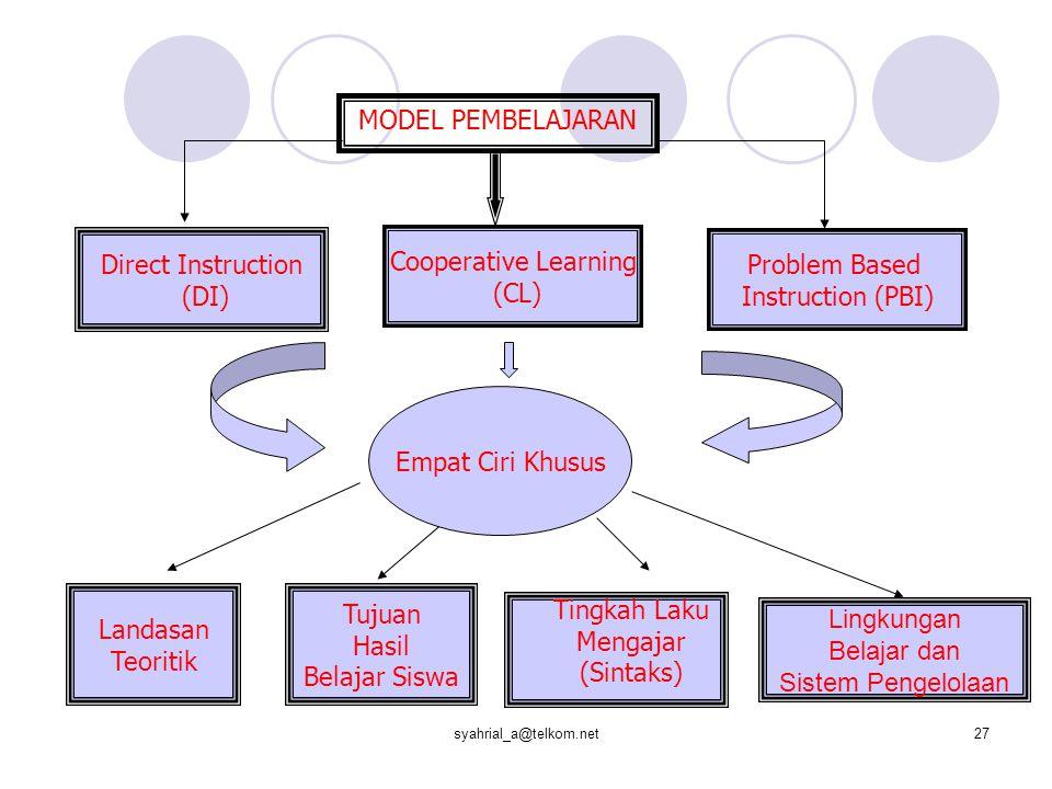 syahrial_a@telkom.net27 MODEL PEMBELAJARAN Direct Instruction (DI) Cooperative Learning (CL) Problem Based Instruction (PBI) Empat Ciri Khusus Landasan Teoritik Tujuan Hasil Belajar Siswa Lingkungan Belajar dan Sistem Pengelolaan Tingkah Laku Mengajar (Sintaks)