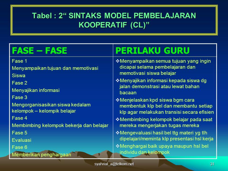 """syahrial_a@telkom.net31 Tabel : 2"""" SINTAKS MODEL PEMBELAJARAN KOOPERATIF (CL)"""" FASE – FASEPERILAKU GURU Fase 1 Menyampaikan tujuan dan memotivasi Sisw"""