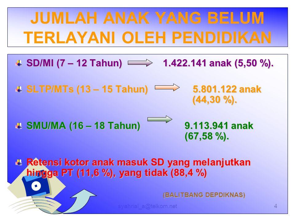 syahrial_a@telkom.net4 JUMLAH ANAK YANG BELUM TERLAYANI OLEH PENDIDIKAN SD/MI (7 – 12 Tahun)1.422.141 anak (5,50 %). SLTP/MTs (13 – 15 Tahun) 5.801.12