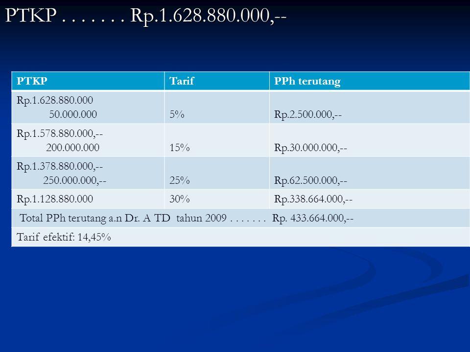 PTKP....... Rp.1.628.880.000,-- PTKPTarifPPh terutang Rp.1.628.880.000 50.000.0005%Rp.2.500.000,-- Rp.1.578.880.000,-- 200.000.00015%Rp.30.000.000,--