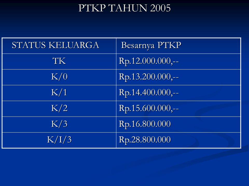 PTKP TAHUN 2005 STATUS KELUARGA STATUS KELUARGA Besarnya PTKP Besarnya PTKP TKRp.12.000.000,-- K/0Rp.13.200.000,-- K/1Rp.14.400.000,-- K/2Rp.15.600.00